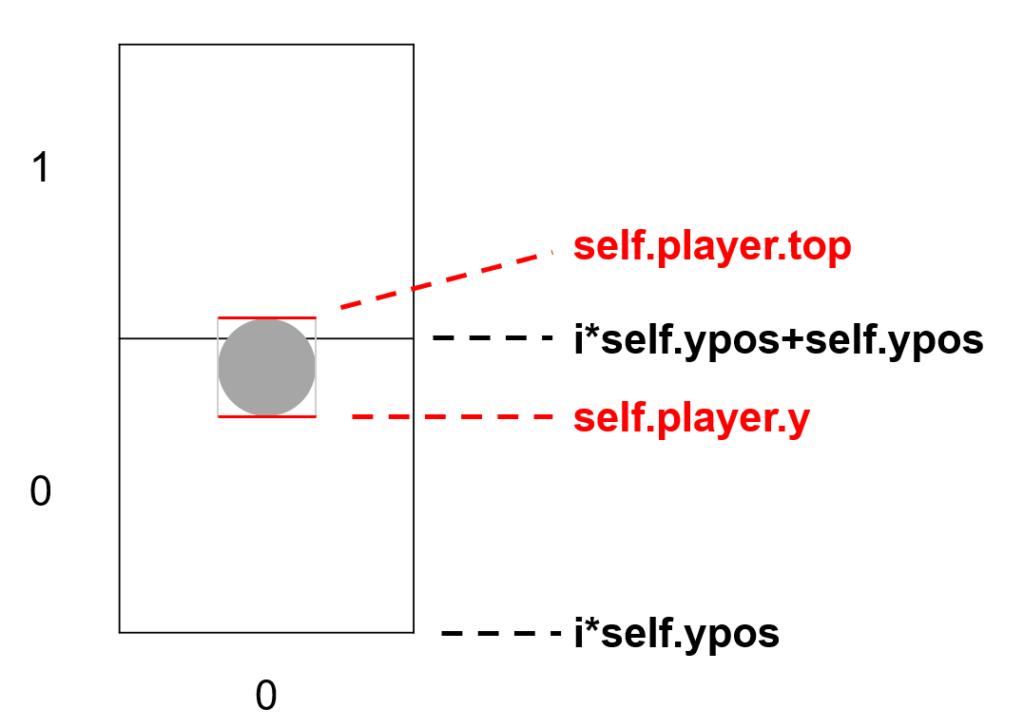 縦方方向の座標の取得を表した画像