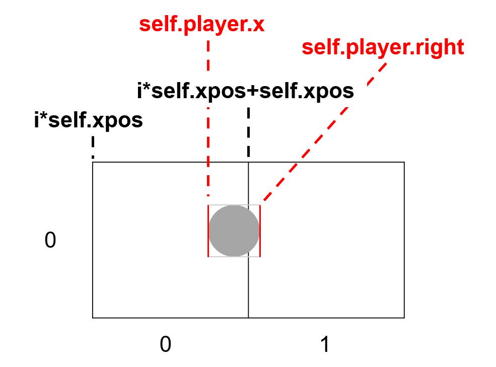 横方向の座標の取得を表した画像