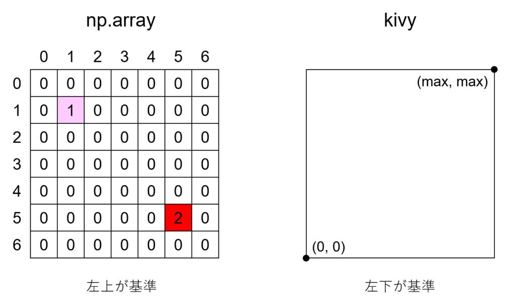 kivyでの座標とnp.arrayでの座標の違い