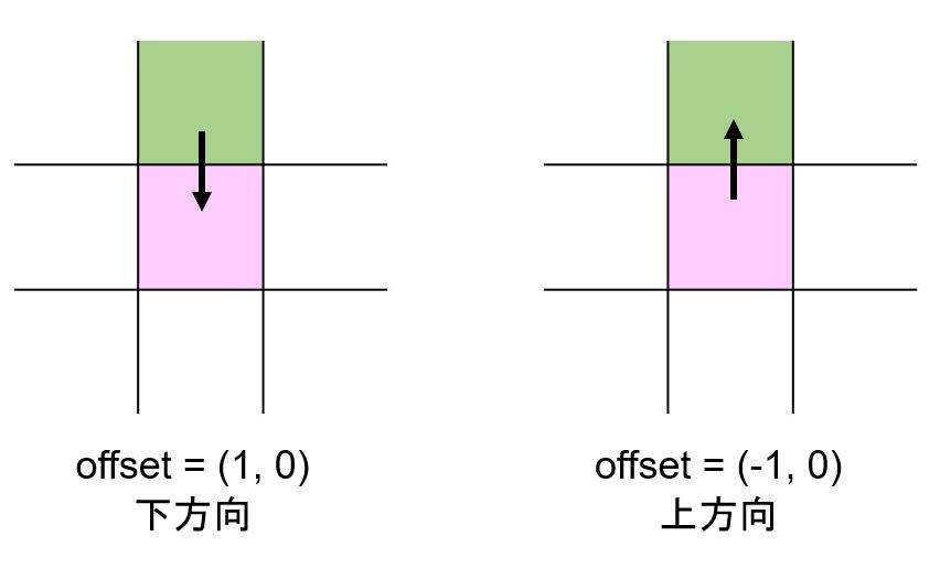 現在の座標から見た次の座標の方向と次の座標から見た現在の座標の方向の違い