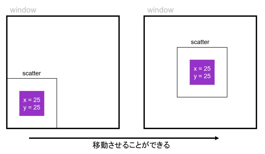 ScatterLayoutのサンプル画像