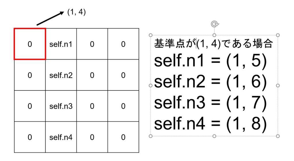 基準点が分かると数字が代入されている座標がわかるということを画像で示している。