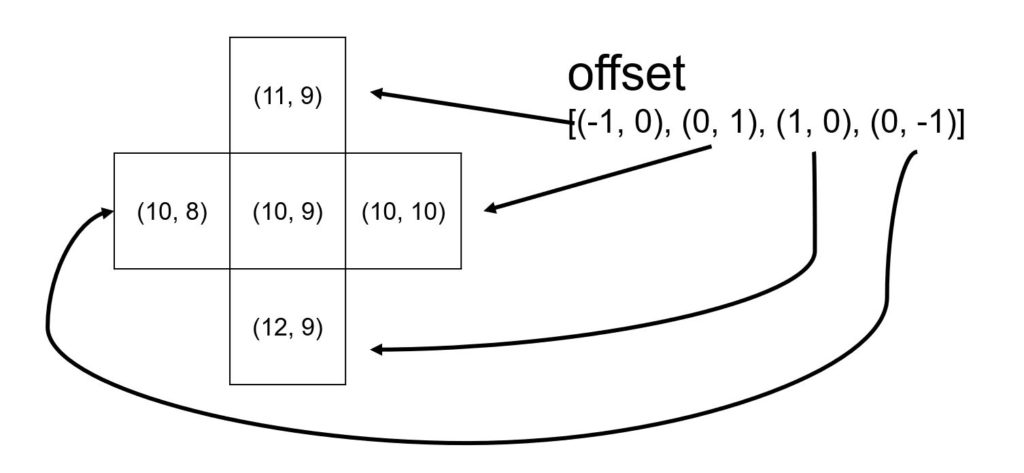 オフセットの使い方を示した画像
