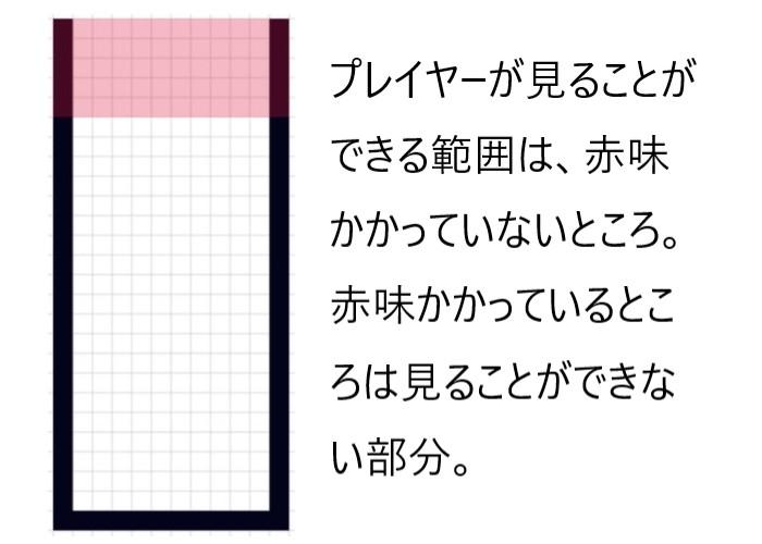 プレイヤーが見ることが出来る盤面の範囲と見ることができない範囲を表す画像