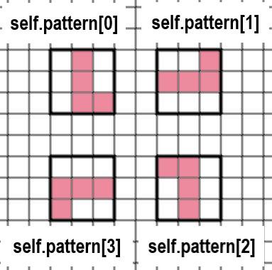 エルミノの形の変化を表す画像