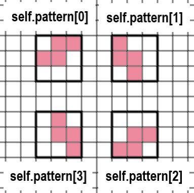 エスミノの形の変化を表す画像