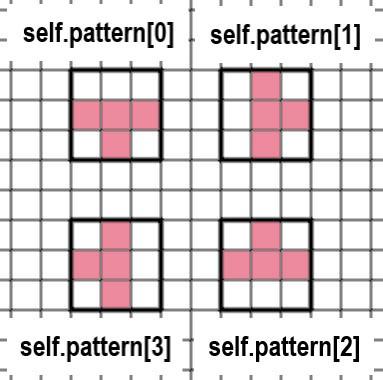 ティーミノの形の変化を表す画像