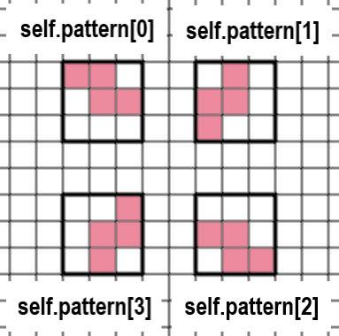 ゼットミノの形の変化を表す画像