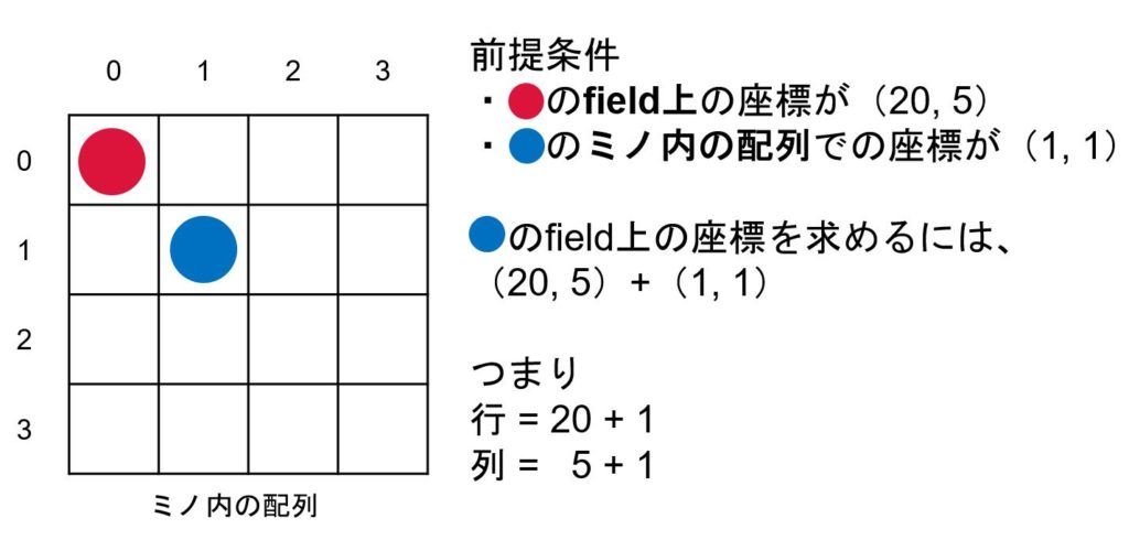ミノの配列における数字が、盤面上のどこの座標に位置するかの計算