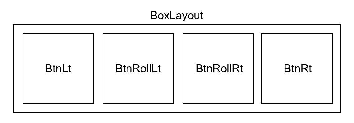 ボックスレイアウトさんのレイアウト。左から左移動ボタン、左回転ボタン、右回転ボタン、右移動ボタン。