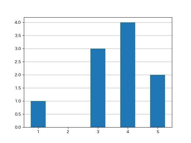 matplotlibで棒グラフの後ろにグリッド線を引いた結果