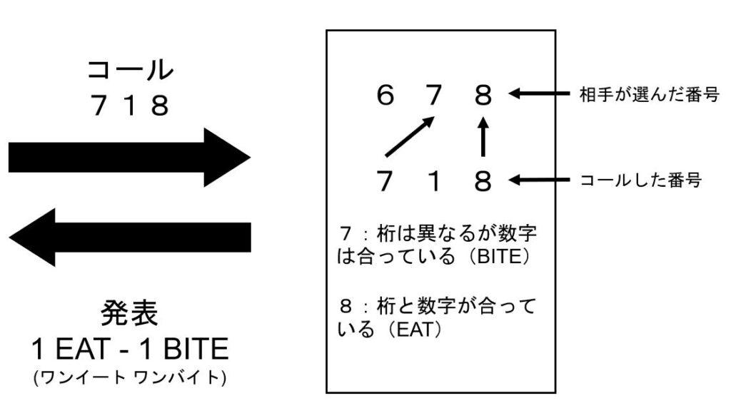Numer0n(ヌメロン)のルールを示した画像